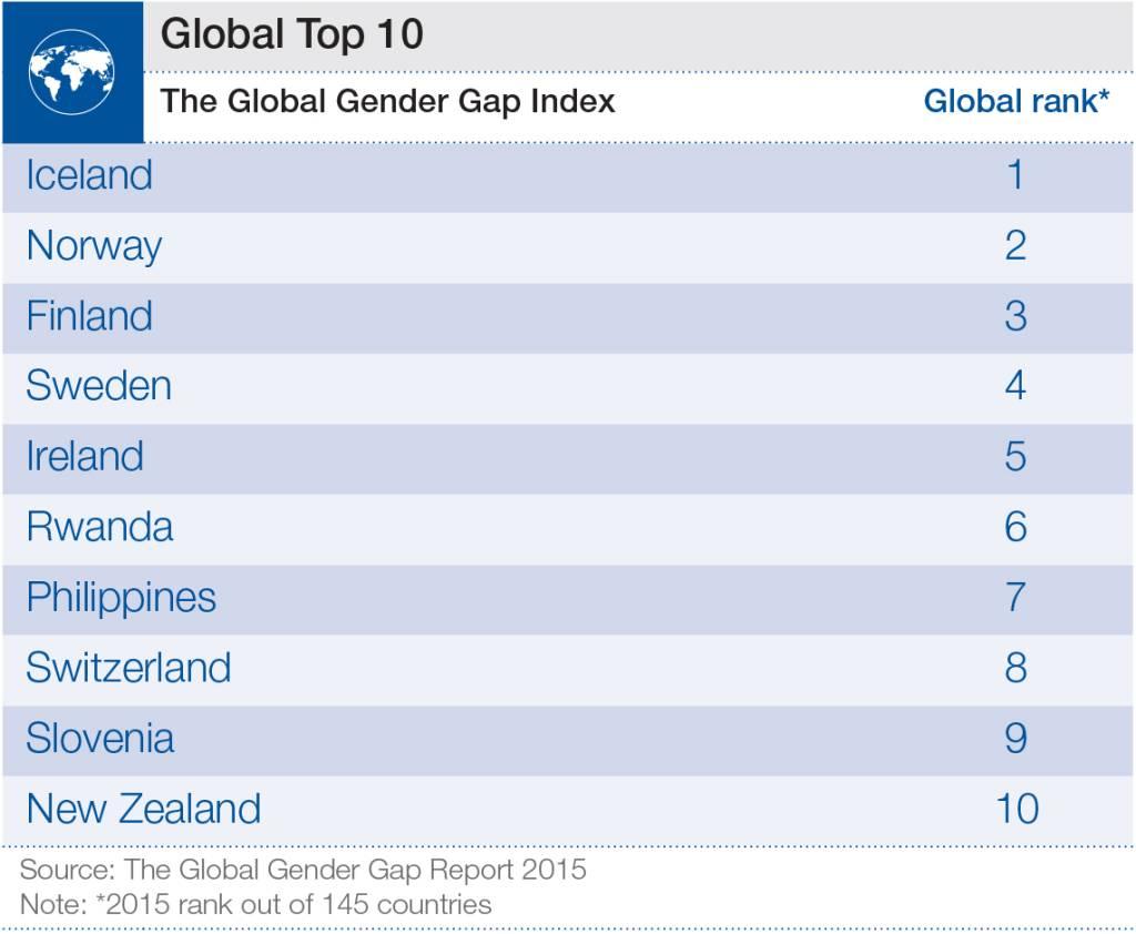 gender-pay-gap-top-10