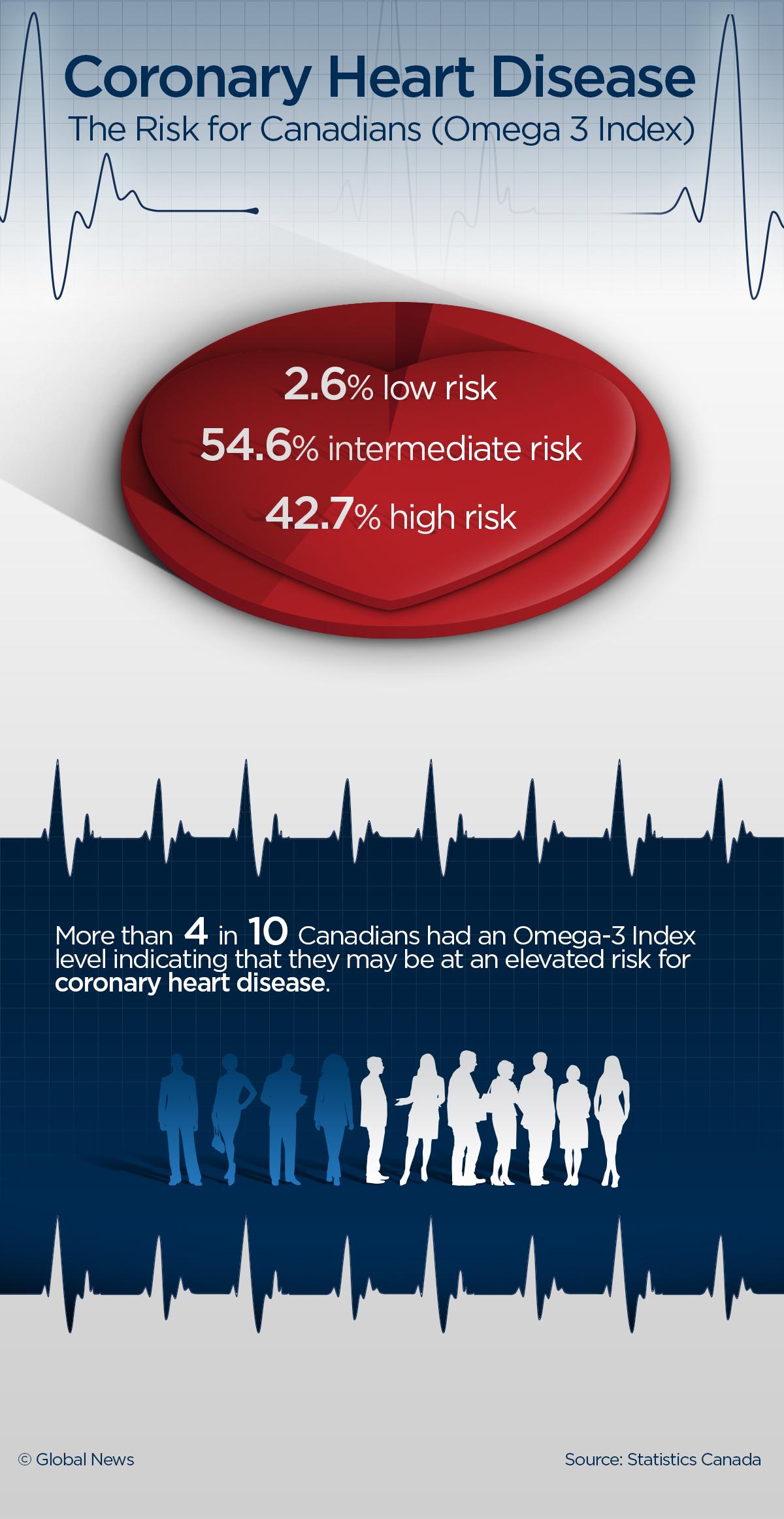 HEART-DISEASE-RISK_18TB