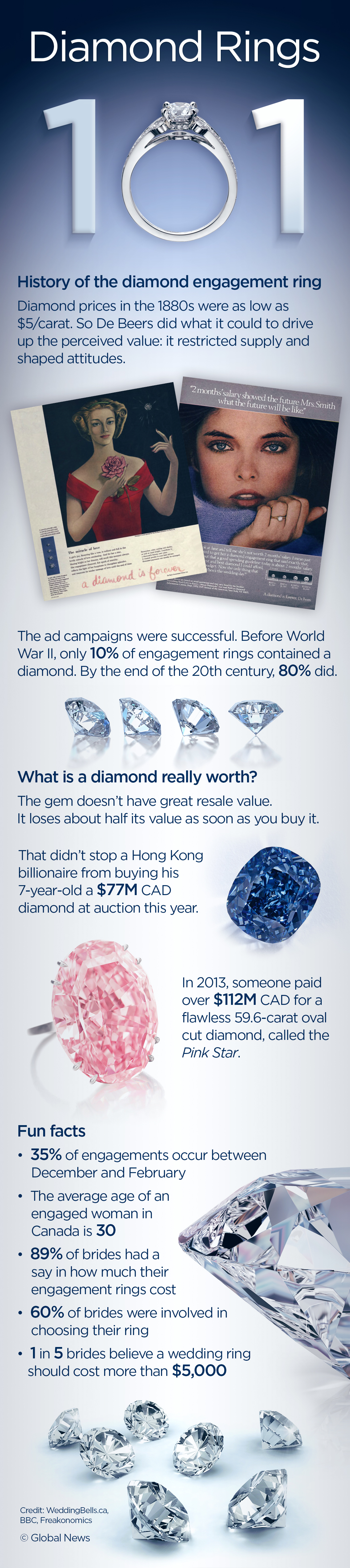 What To Spend And How To Save On A Diamond Ring National Globalnews Ca