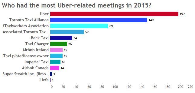 uber-related meetings 2015