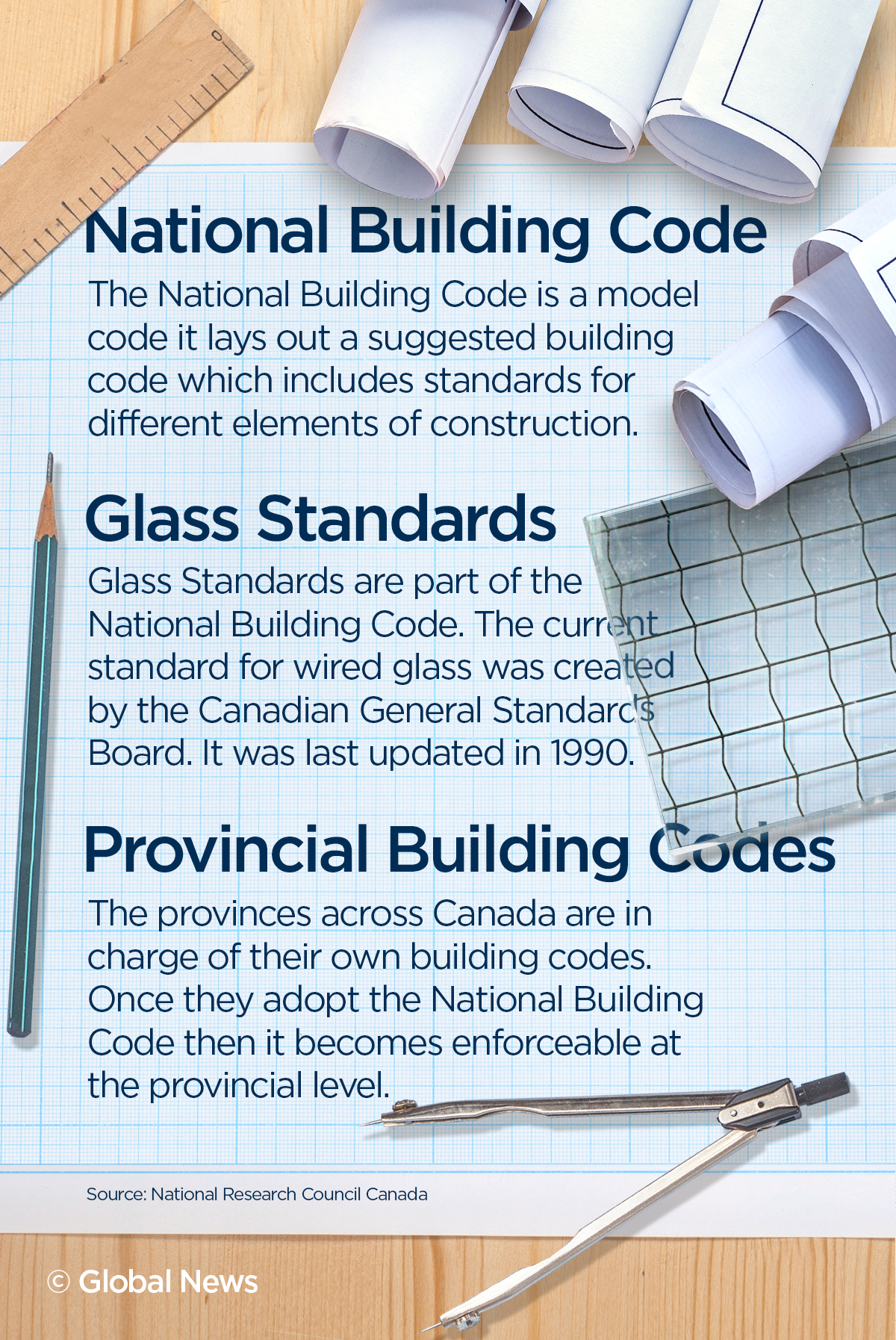 Building codes infographic