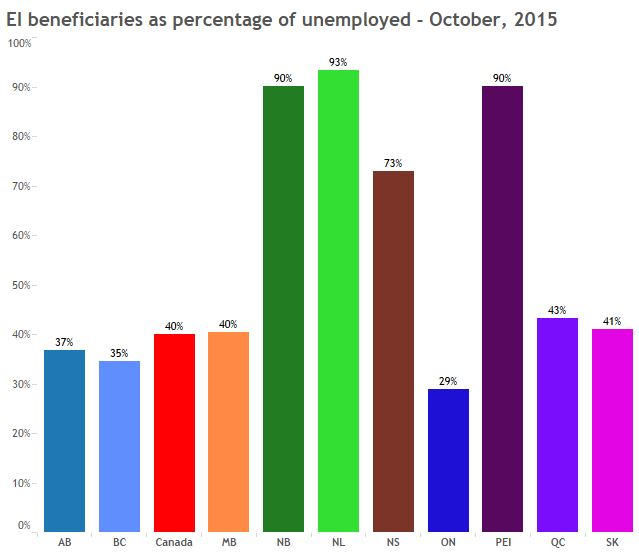 ei beneficiaries as % of unemployed