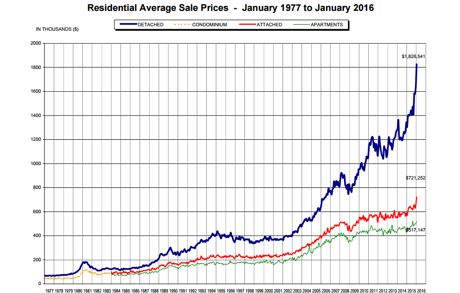 One chart shows how unprecedented Vancouver's real estate situation is - image