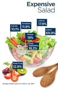 Expensive-Salad (1)