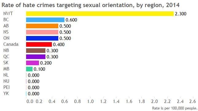 hate crimes by region - sexualorientation