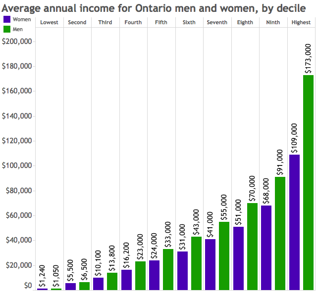 income by gender and decile