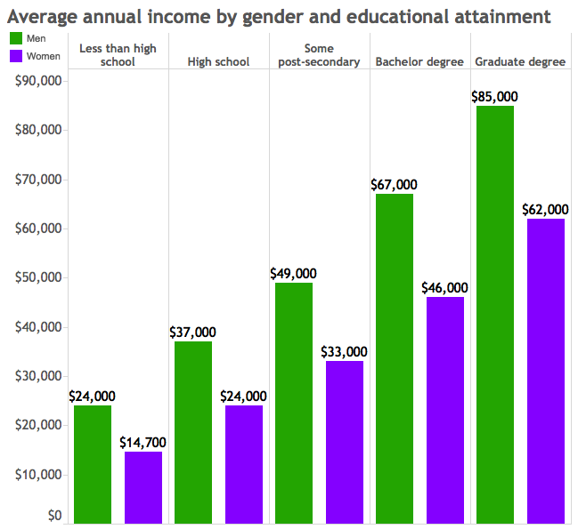 income by gender and education