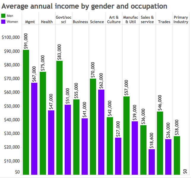 income by gender and occupation