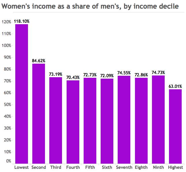 women's incoem as % of men's