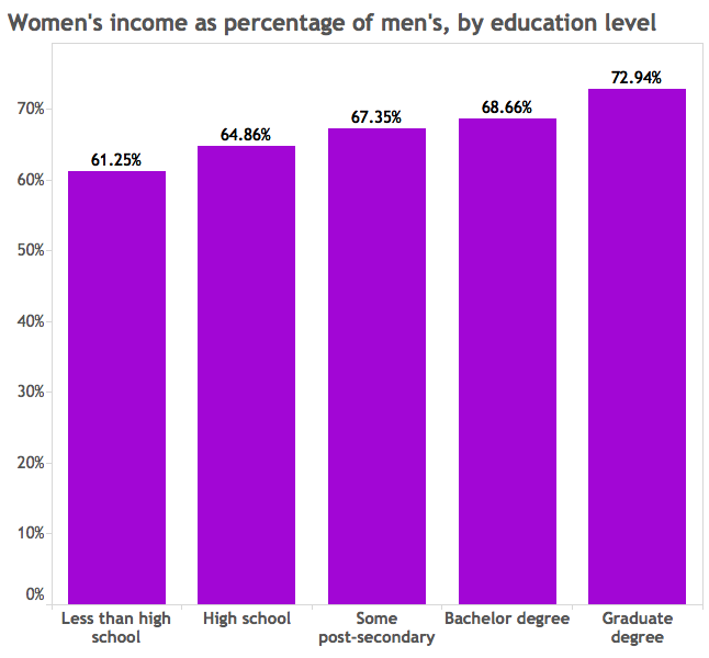 women's income as percentage of men's by education