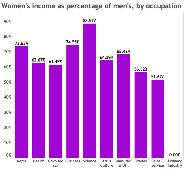 women's income as percentage of men's by occupation
