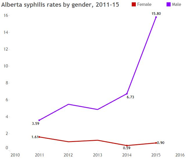 ab syphilis rates by gender