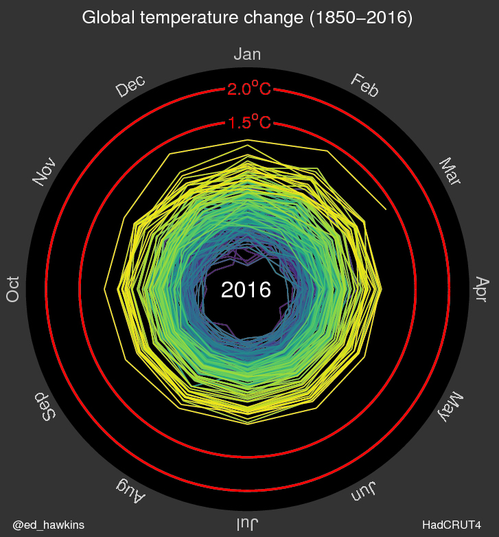 A spiral graph illustrating the global temperature change from 1850-2016.
