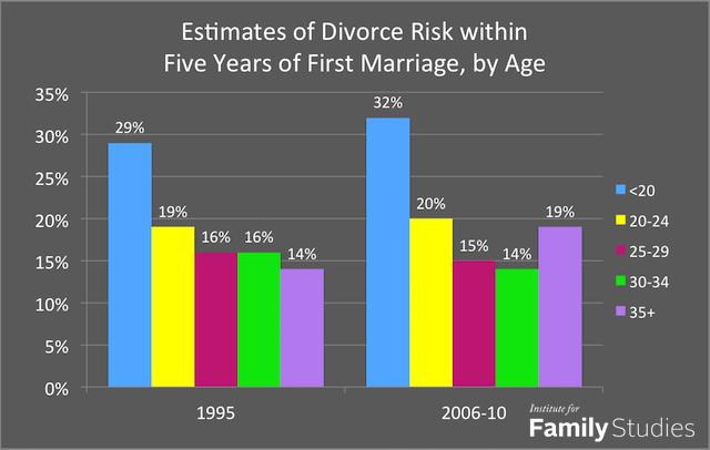 divorce-age