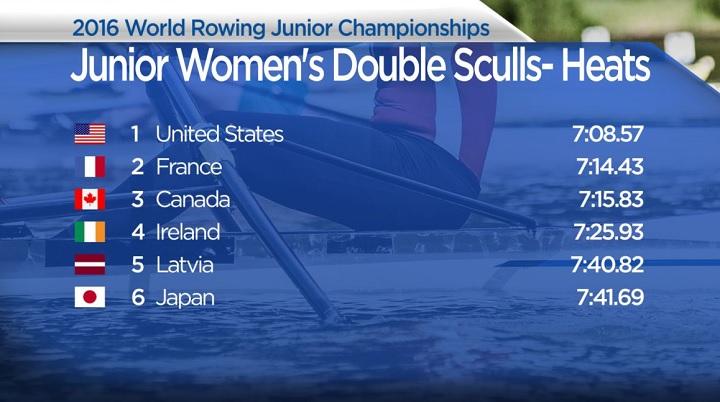 Junior Rowing Results