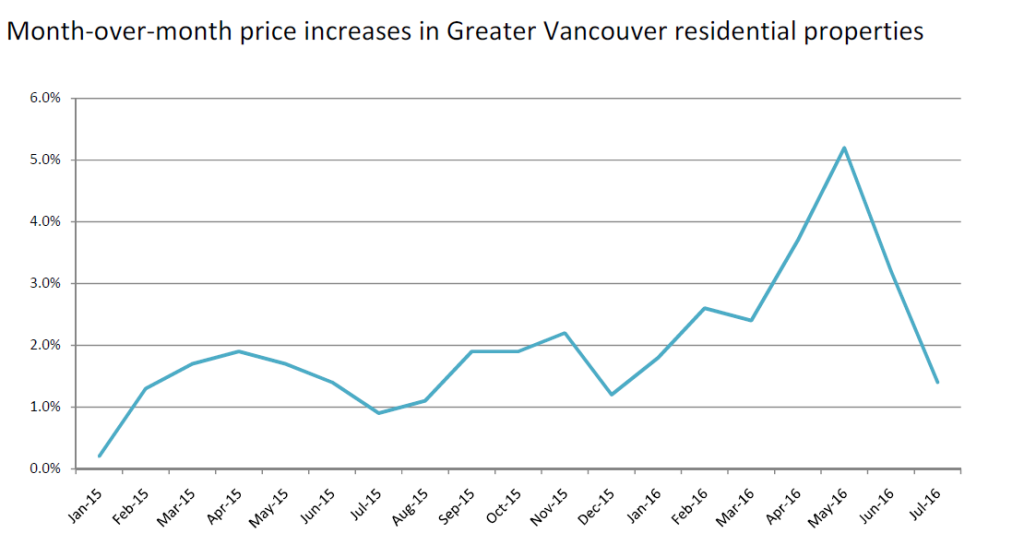 month over month price increases vancouver real estate chart