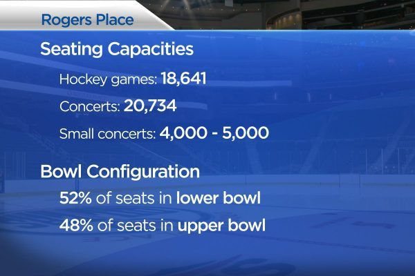 Rogers-Place-seating-numbers