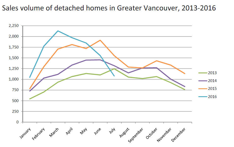 sales volume vancouver real estate chart