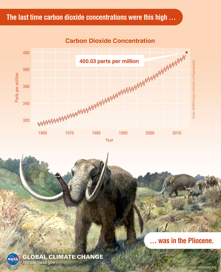 co2-levels-climate-change