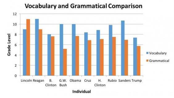 grammar-presidential-candidates