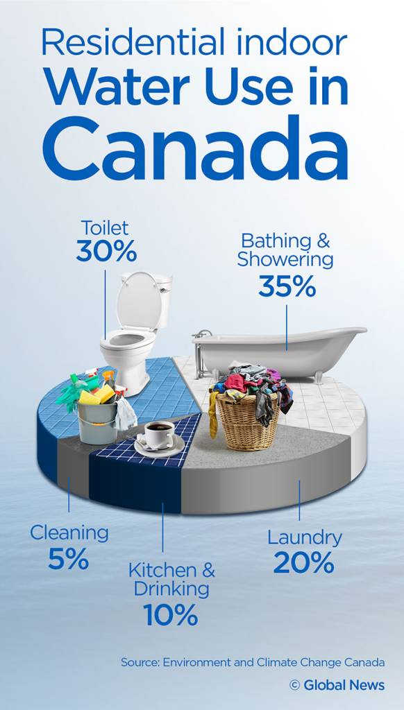 residential-water-use-canada