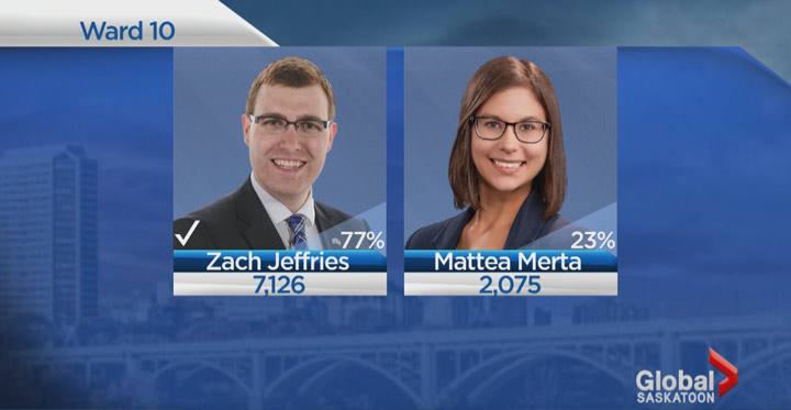 Voters in the 2016 Saskatoon civic election have spoken and Zach Jeffries has won Ward 10.