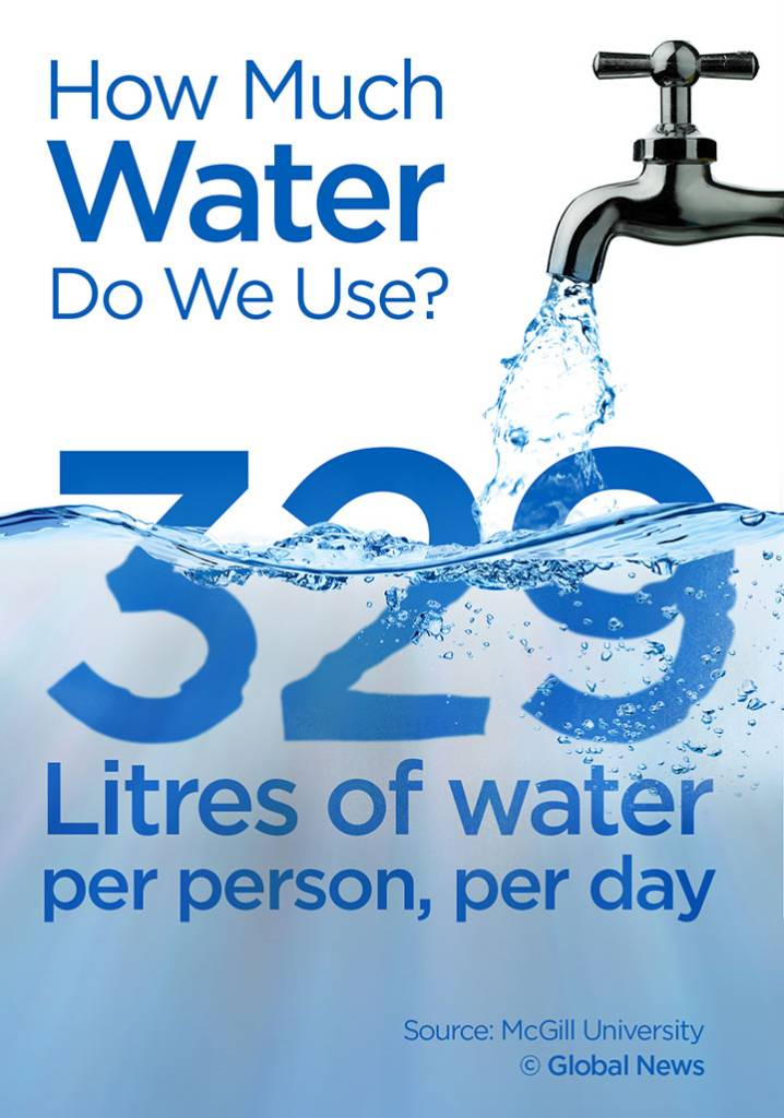 water-how-much-do-canadians-use