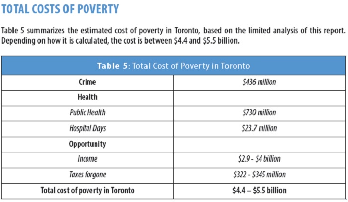 cost-of-poverty-in-toronto