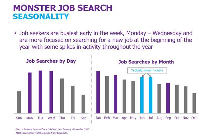 monster-canada-seasonal-jobs