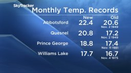 Continue reading: Temperatures reach all-time high across B.C.