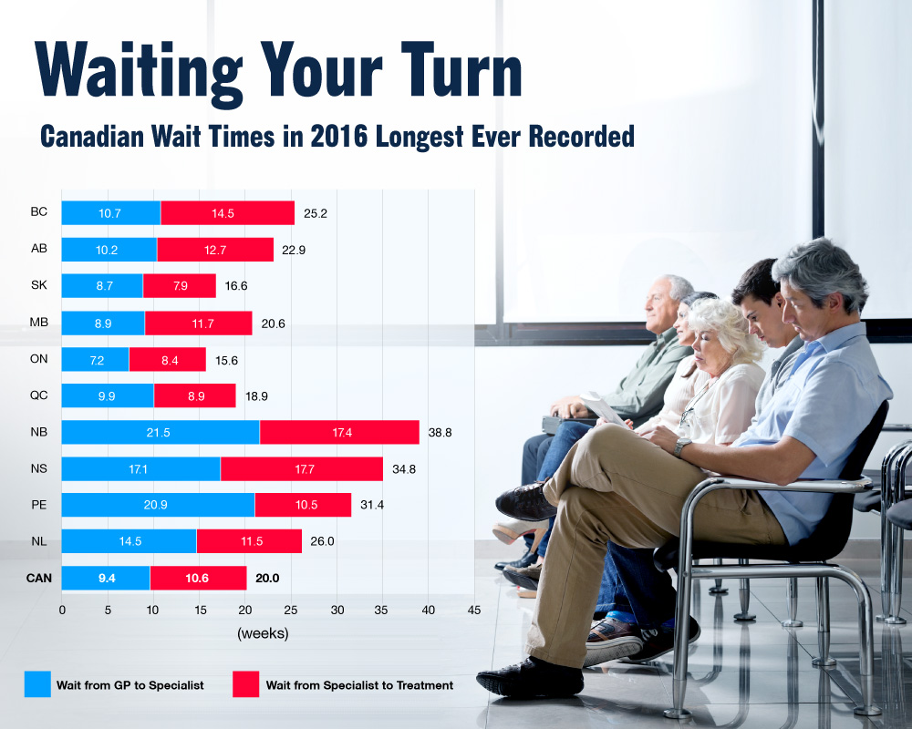 waiting-your-turn-wait-times-for-health-care-in-canada-2016-infographic