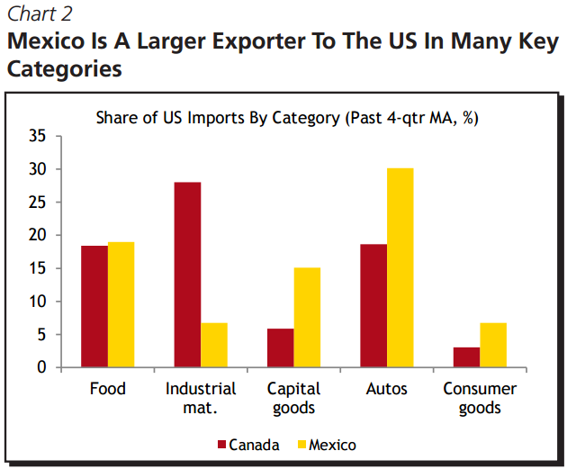 This chart shows that Mexico is a bigger exporter to the U.S. in a number of categories.