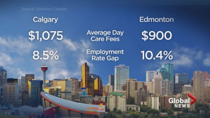 Cal Edm Wage Gap
