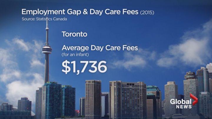 Toronto daycare costs