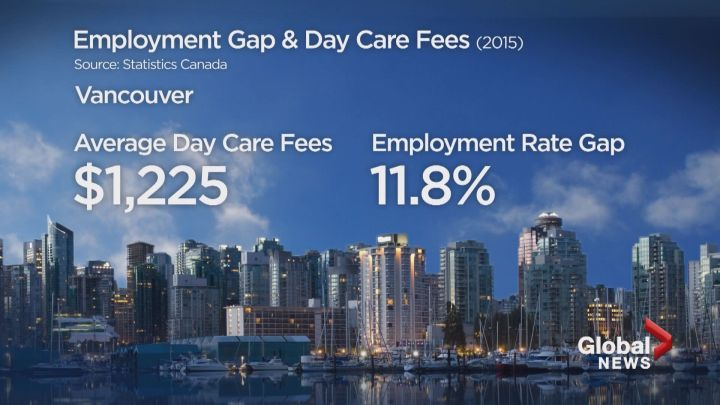 Vancouver rate gap