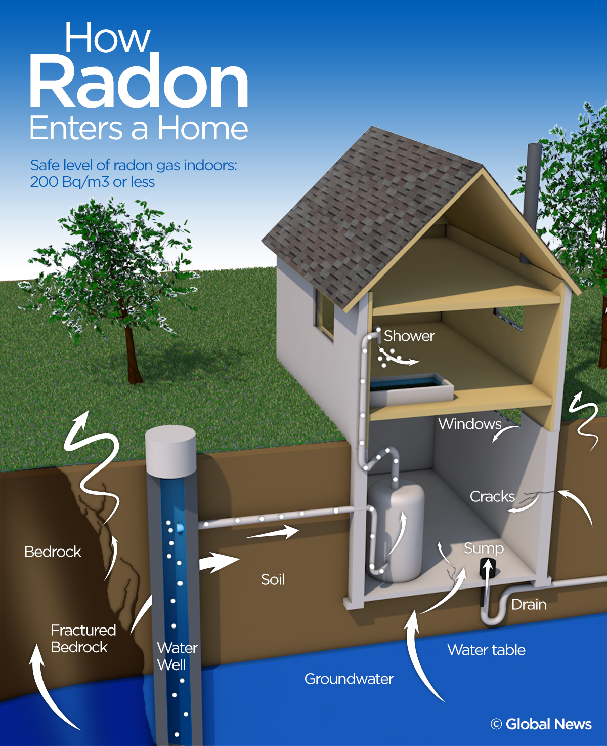 Radon test kits available for purchase at the session for 35 dollars.