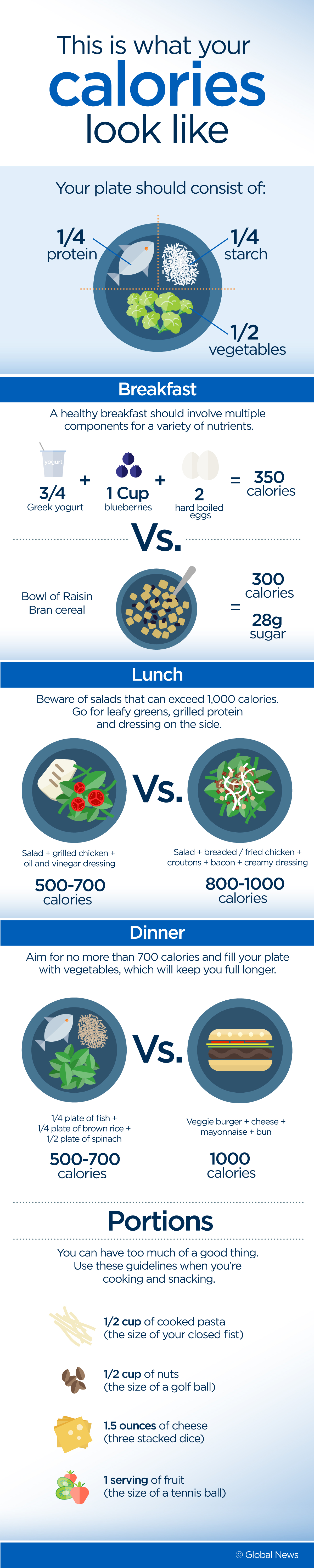 This Is What Your Breakfast Lunch And Dinner Calories Actually Look Like National Globalnews Ca