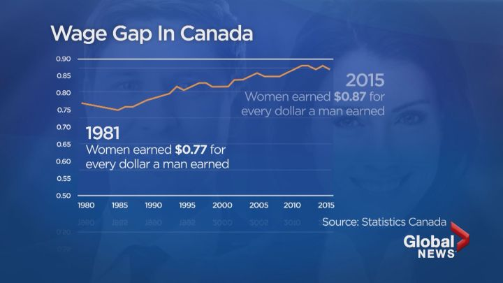 Wage Gap in Canada