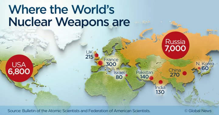 There are 14,935 nuclear weapons in the world. Here's where they are