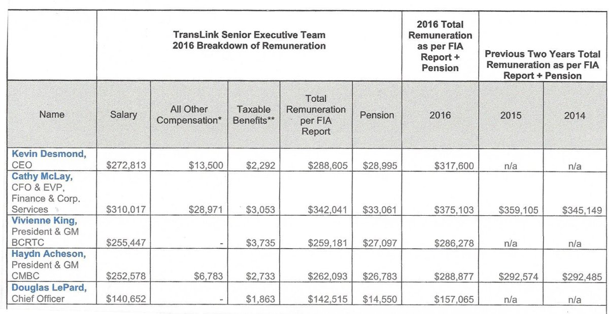 A spreadsheet showing how much TransLink is paying its top brass.