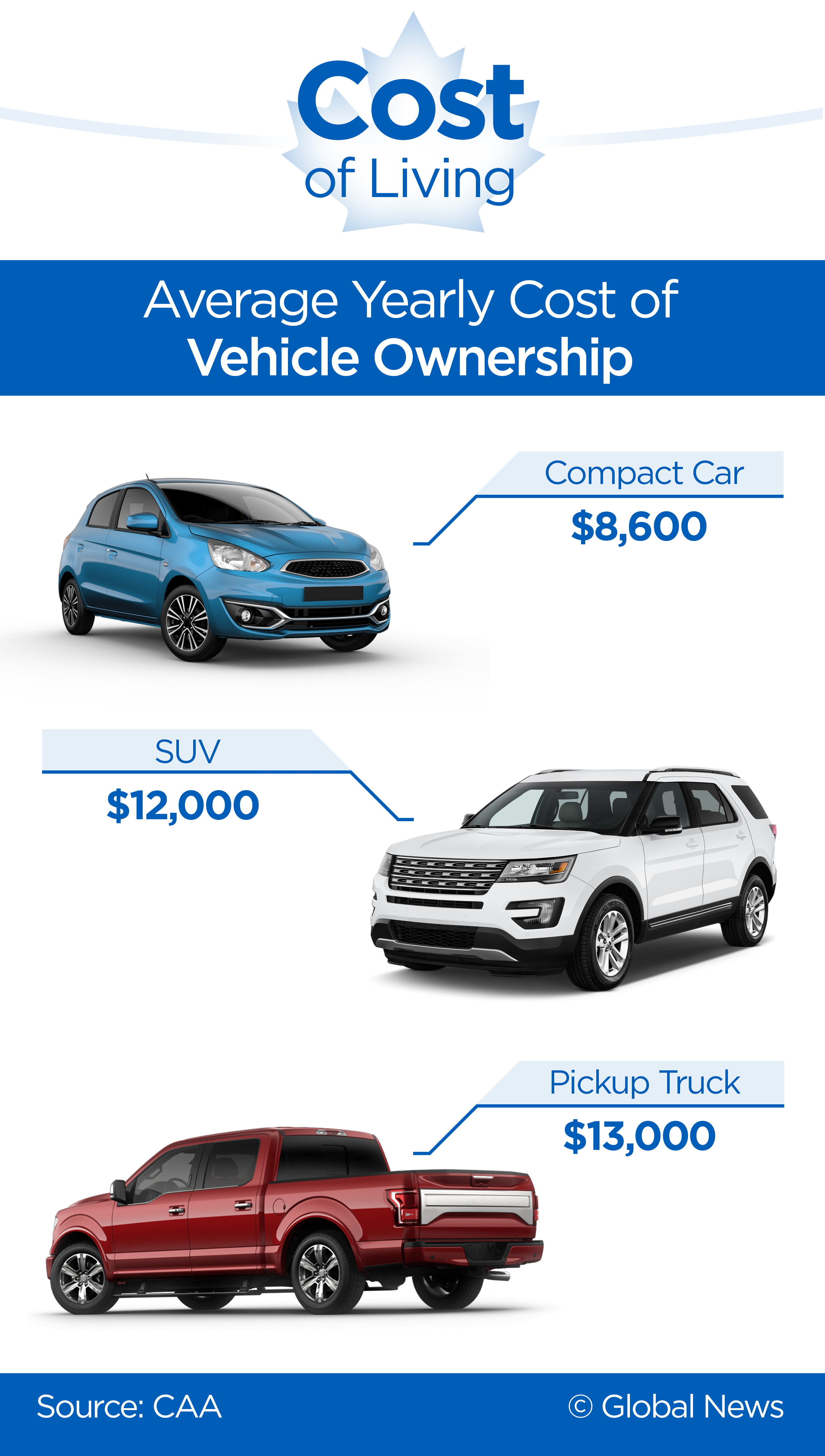 Own A Car You Won T Believe How Much That S Costing You Every Year National Globalnews Ca