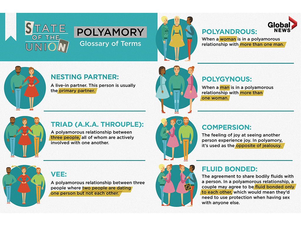How polyamory works