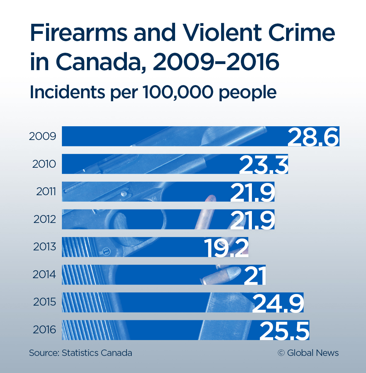 Gun violence in Canada info graphic