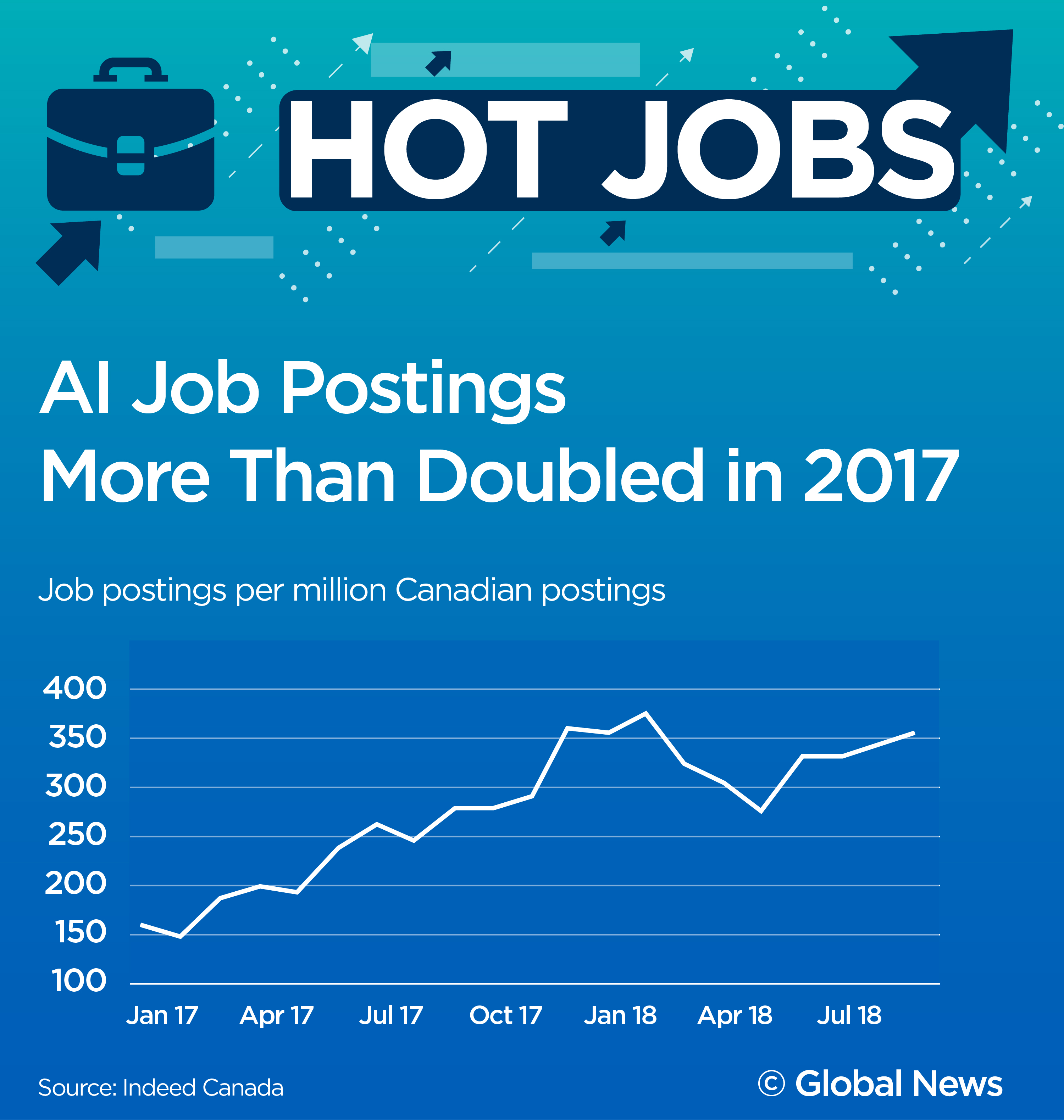 Hot Jobs The 100k Entry Level Job You Can Get Here In Canada National Globalnews Ca
