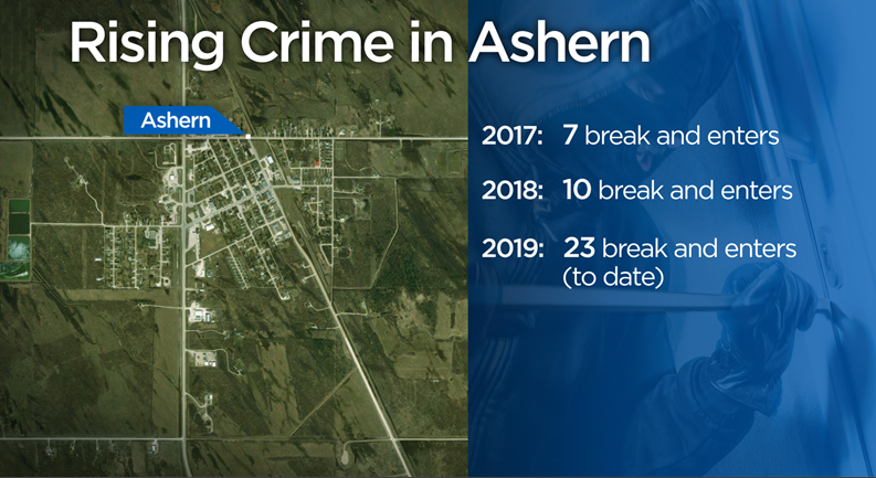 'If you see something, say something': Ashern RCMP looking to public for help in rash of break-ins - image