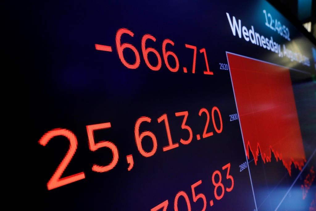 A screen above the trading floor shows an intraday number for the Dow Jones industrial average, at the New York Stock Exchange, Wednesday, Aug. 14, 2019. Stocks are falling sharply after the bond market threw up another warning flag on the economy. (AP Photo/Richard Drew).