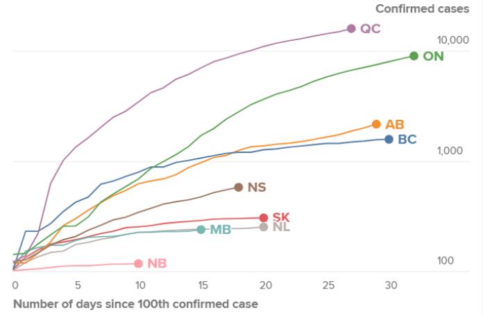 Canada Is Flattening The Coronavirus Curve That S Good News Expert Explains National Globalnews Ca