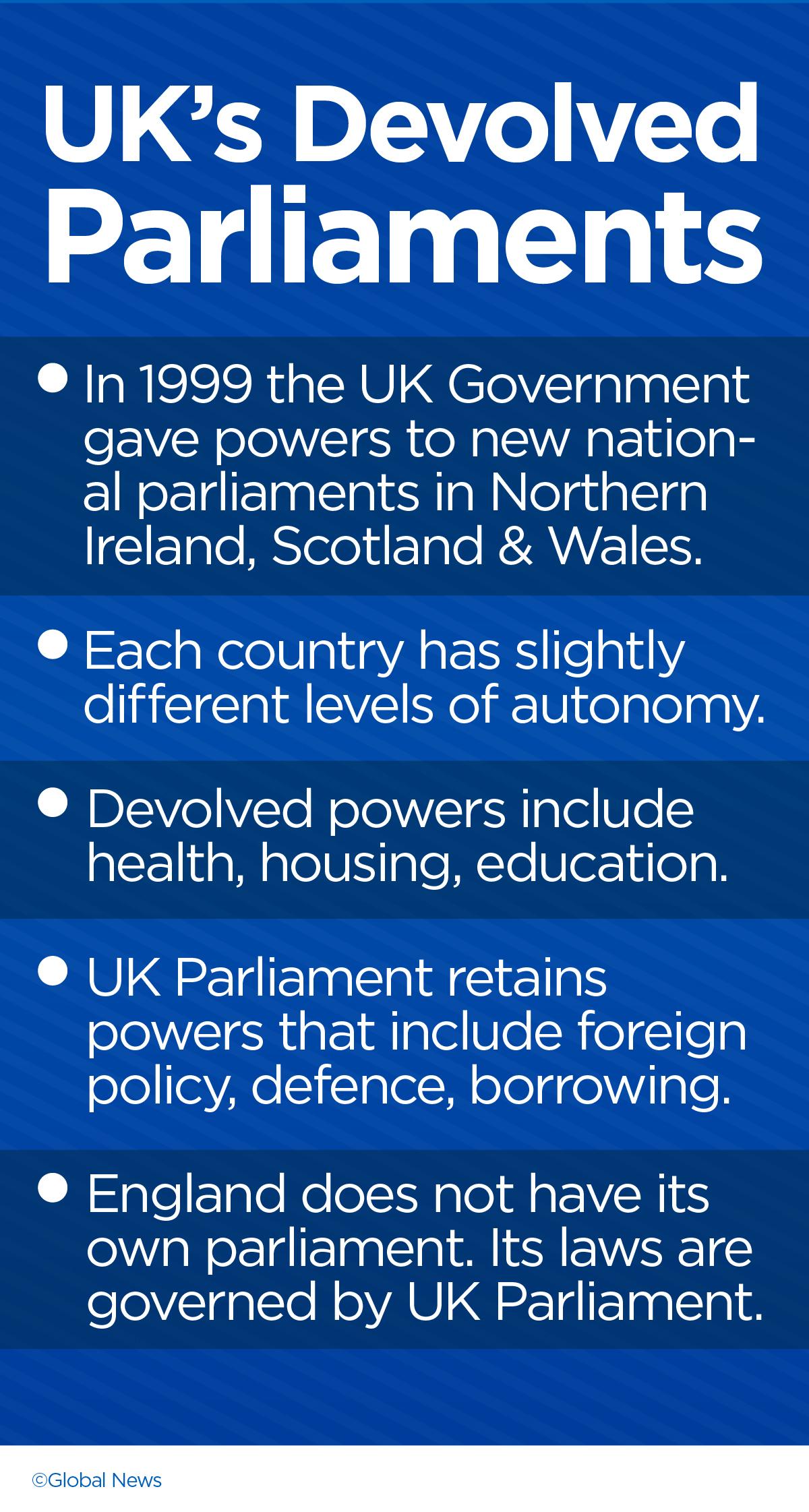 UK Parliaments
