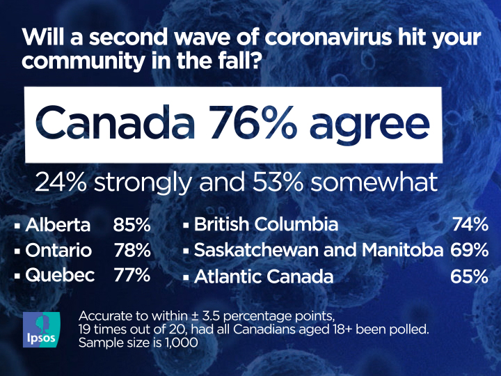 75 Of Canadians Approve Of Another Coronavirus Shutdown If Second Wave Hits Ipsos National Globalnews Ca