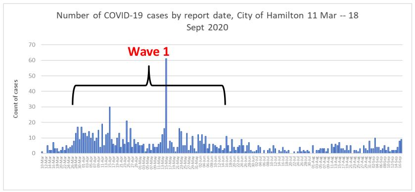 Coronavirus Hamilton Averaging Up To 5 Cases Per Day Says Public Health Hamilton Globalnews Ca